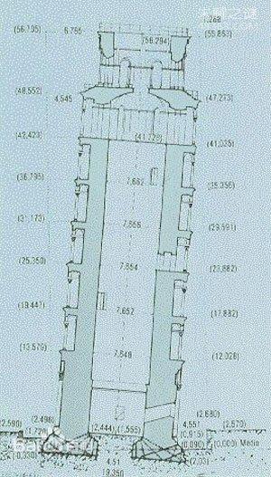 比萨斜塔为何逾千年斜而不倒?神奇之处在哪儿?